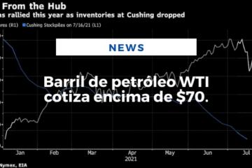 Barril de petróleo WTI cotiza encima de $70